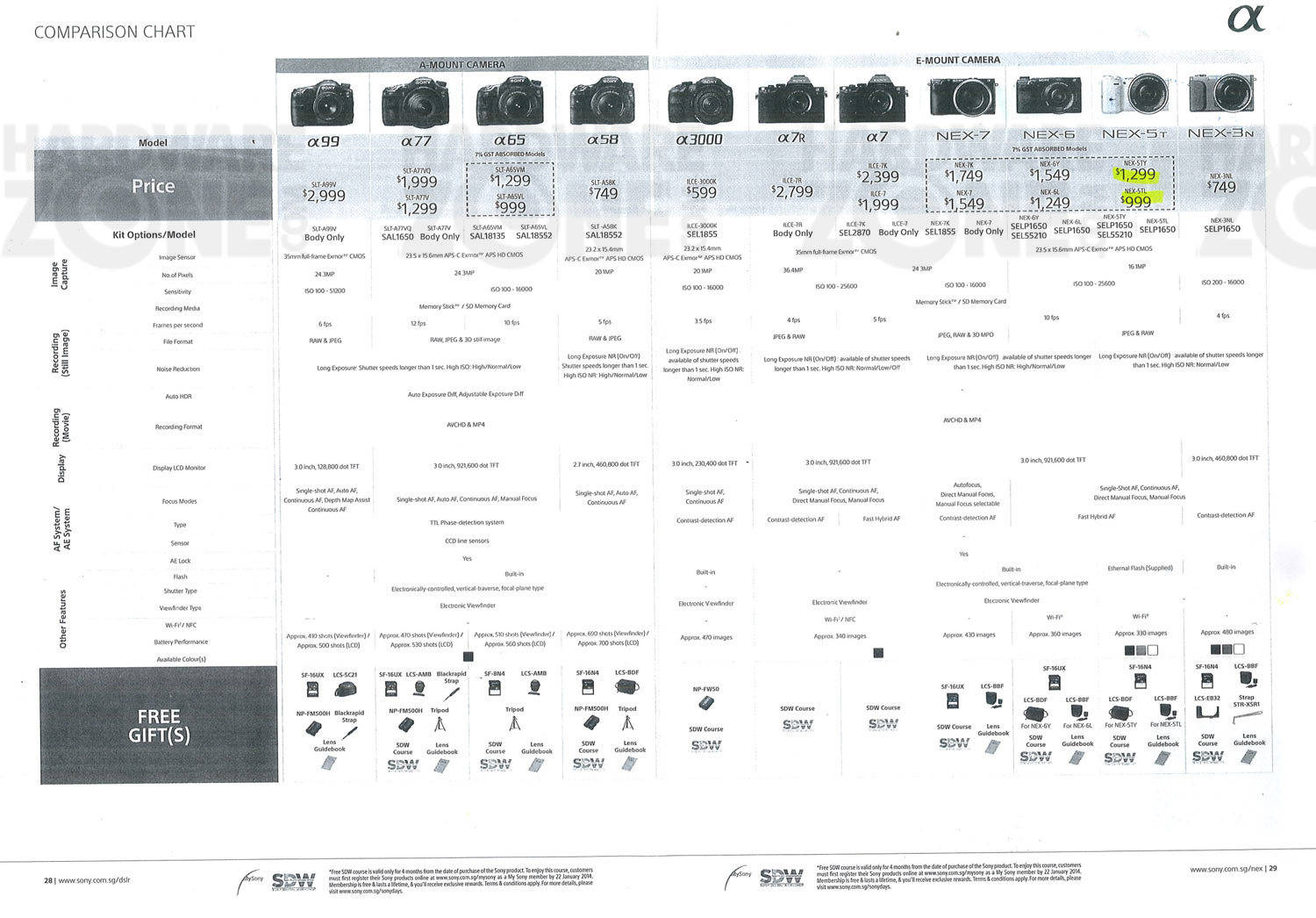 Sony cameras - page 1