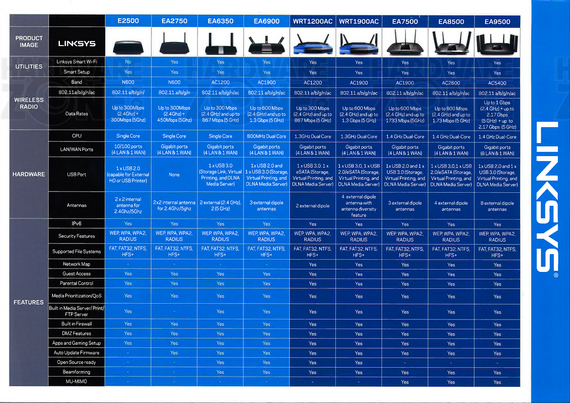 Linksys - page 3