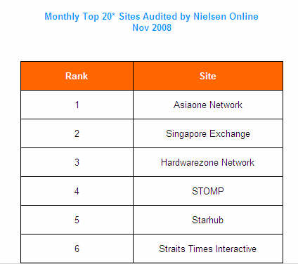 Monthly Top 20* Sites Audited by Nielsen Online - Nov 08