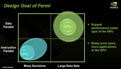 Jen-Hsun Shows Off NVIDIA GT300 'Fermi' Architecture ...: http://www.hardwarezone.com.sg/feature-jen-hsun-shows-nvidia-gt300-fermi-architecture