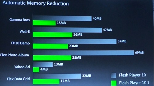 Another key improvement Flash Player 10.1 will bring compared to Flash Player 10 will be the reduction in memory usage on these devices.