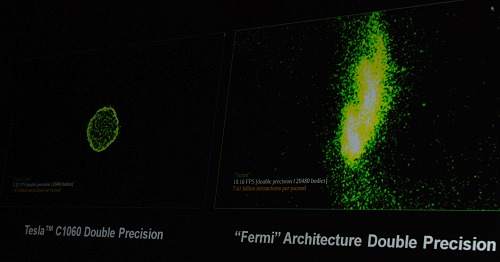 Double precision floating point performance of the Tesla C1060 versus the new Fermi architecture on a test with 20480 objects - the Tesla cranks out 3.52 FPS with 1.47 billion interactions per second whereas the Fermi architecture manages 18.16 FPS with 7.61 billion interactions per second.