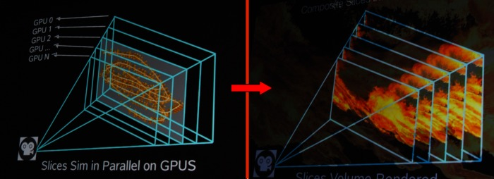 Here's how multiple GPUs were configured to tackle separate slices and then later composite all the slices into a final render.
