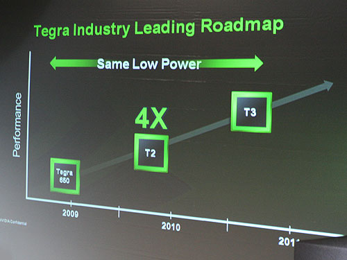 NVIDIA promises a healthy roadmap ahead of the Tegra line of processors. The second iteration of the processor slated for next year will run 4x faster.