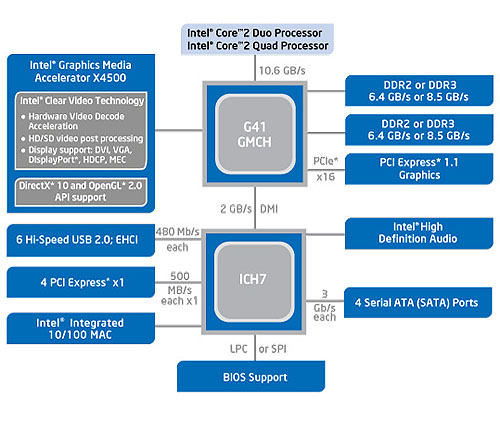 The chipset block diagram from Intel for the G41 Express chipset, which comes paired with an ICH7 Southbridge.