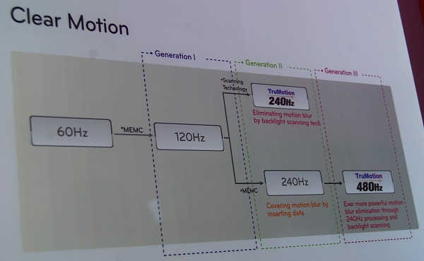 Still wondering how the top-end sets work to support 480Hz TruMotion? LG breaks it down for you.