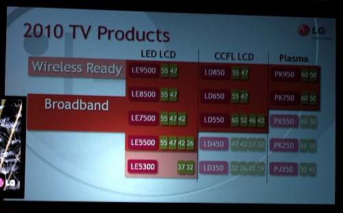 Here's how the wireless readiness and broadband functionality (through LG NetCast) is supported across the new range of TVs.