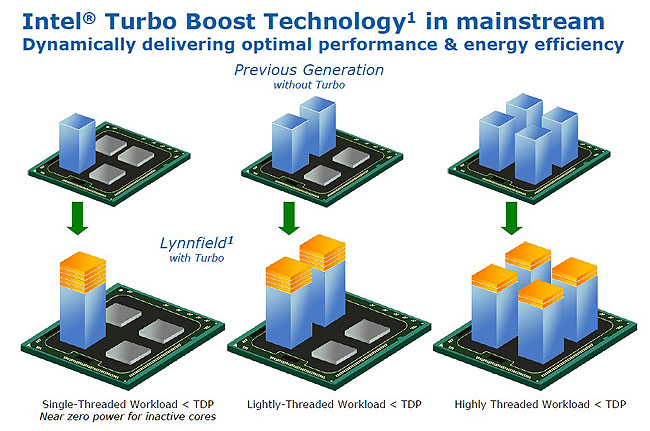 While the example shown here depicted the advantage of Turbo Boost, the version implemented on Lynnfield is more aggressive than the one and two steppings that the Bloomfield Core i7 processors did when Turbo Boost was enabled.