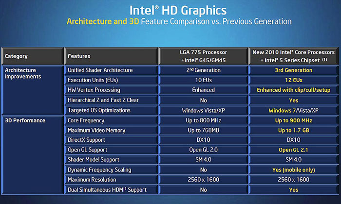 The next evolution of Intel's graphics architecture, the new graphics core, now known as Intel HD Graphics is mostly incremental, with media playback getting a much-needed boost.