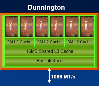 This is a diagrammatic representation of the new Dunnington processor and its main features. Note that since Dunnington will run on the existing Caneland platform, its operating FSB remains the same at 1066MHz.