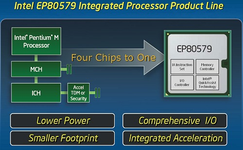 The major blocks that make up the Intel EP80579 Integrated Processor family.