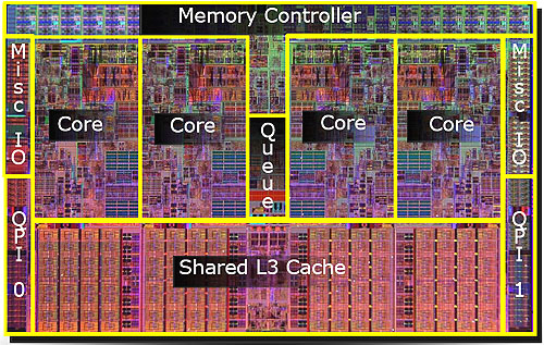 A closer look of the Core i7 with this die shot, with the various units marked appropriately.