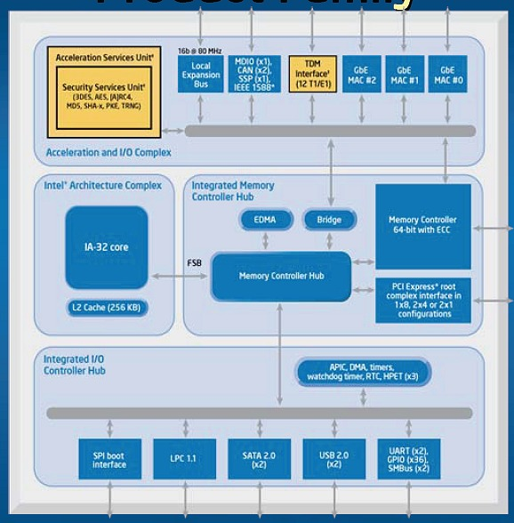 X86 architecture hits soc intel extends x86 architecture for Architecture x86