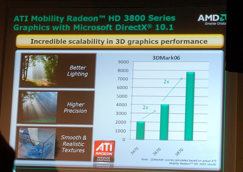 The ATI Mobility Radeon 3000 series also received a bump recently with the HD 3800 series and here's a slide to depict the performance differences.