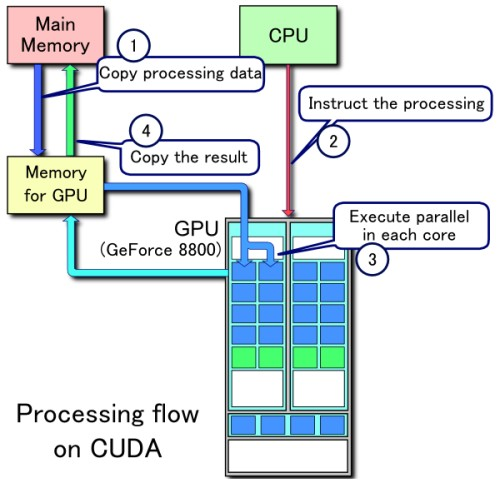 "A flow-chart showing how CUDA allows the GPU to work in tandem with the CPU. Note how data is executed simultaneously in ""parallel"" to other cores. Source: Wikipedia"