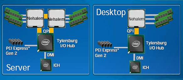 Nehalem's QuickPath & Integrated Memory Controller : Intel's