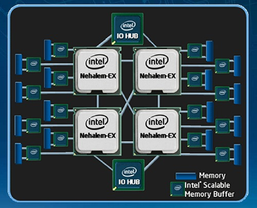This is a typical quad-socket Nehalem-EX platform representation. Fully loaded, this quad-processor, 32-core machine can tackle up to 64 processing threads simultaneously and has a total of 64 DIMMs for a massive memory subsystem.