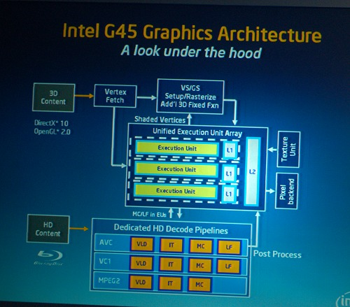 This slide from Intel is the G45's graphics architecture. Note that the three most common HD video CODECs each have their own dedicated decode pipelines and all stages of decode are performed on the IGP. As such, this should be an interesting challenge with AMD's and NVIDIA's own IGP offerings.