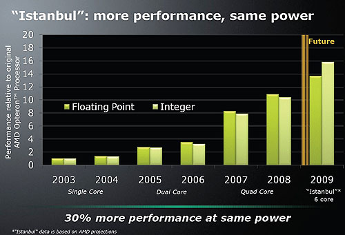 AMD's own estimates of what the 6-core Istanbul will bring to the table: more performance for the same power.