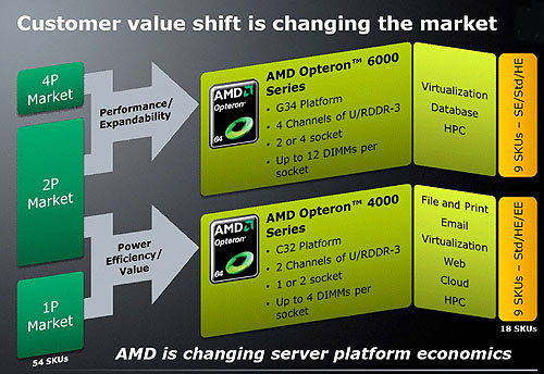 To cater to what AMD perceives to be a shift in the server market, the company is splitting its Opteron into two distinct series, to better meet enterprise needs.