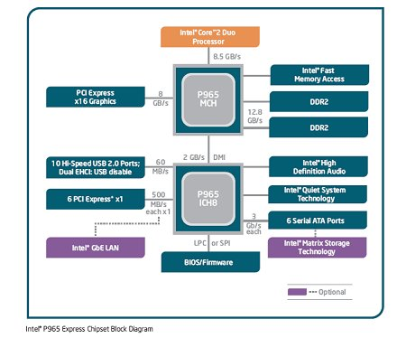 The chipset block diagram for the Intel P965.
