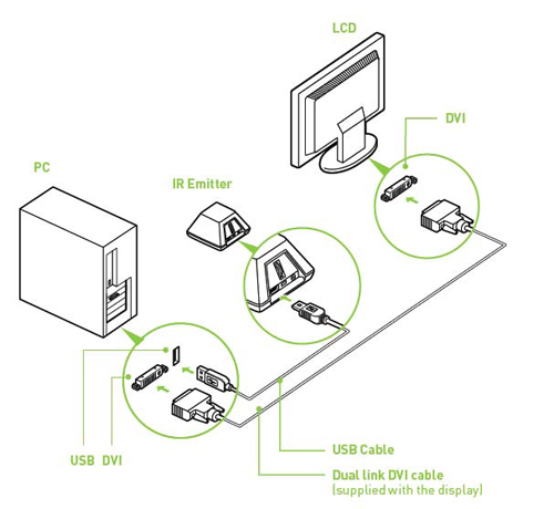 As you can see, setup is an extremely easy affair. Points to note are that GeForce 3D Vision will only work with a DVI connection, and that the IR emitter has an effective range of up to 20 feet (6 metres) and can be used with more than one pair of glasses.