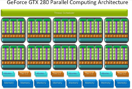 Using the GTX 280 as an example, the reason why GPUs are so suitable for tasks like physics rendering is because it can run run far more threads simultaneously with its vast array of shader processors operating in parallel than an average CPU ever could.