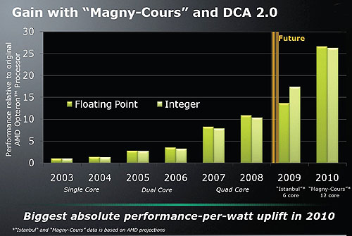 And if you think 6 cores are too many, AMD expedcts to ship 8 and 12-core 'Magny-Cours' processors by 2010. These are the estimated performance figures.