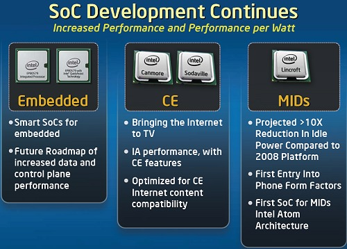 Intel's SoC Forecast.