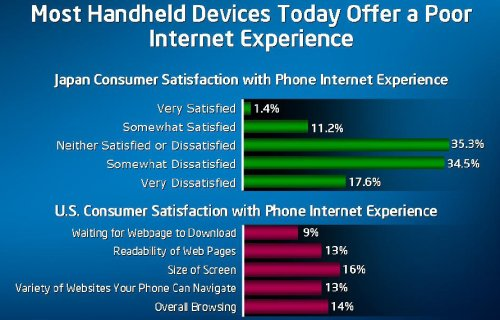 Statistics show that while many mobile devices can access the internet today, a huge number of people are dissatisfied with the experience. Intel's Atom and Centrino Atom plans to take the market by providing a mobile Internet solution that has the compatibility of the PC, while the mobility and power savings of a handheld.