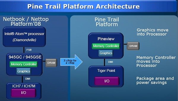 This slide is courtesy of Intel and it succinctly charts the change from the existing mini-notebook platform to the next generation Pine Trail platform.