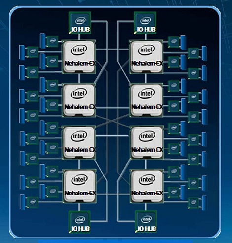 Here's how an 8-way Nehalem-EX platform would communicate with all of its processors to crunch 128 threads in parallel with the assistance of OEM node controllers.