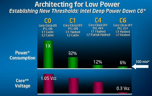 Atom features a new C6 state power standard.