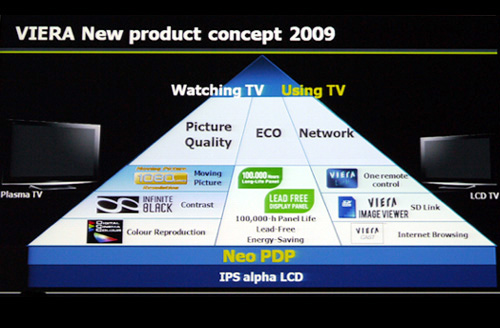 Here's what you can expect from the new VIERA lineup for 2009. As shown, picture quality, eco-friendliness, and networking features act as key selling points for Panasonic on their latest salvo.