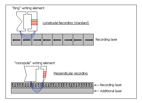 Perpendicular Magnetic Recording vs. the older Longitudinal Recording (image courtesy of Wikipedia). Notice how more bits can now be stored on the same area?