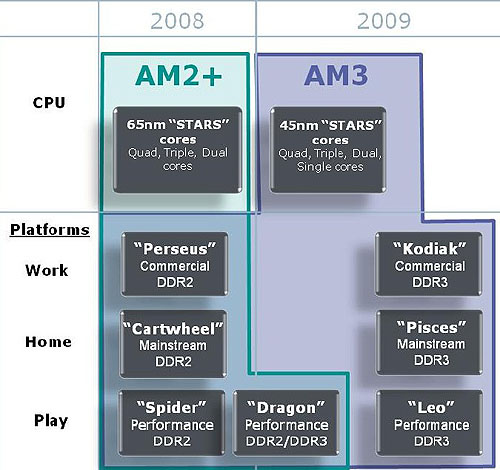 The upcoming processor roadmap from AMD shows that the Dragon platform with the Phenom II is a transitional one that will give you the advantages of the 45nm shift and other core enhancements while keeping your total cost low as it's a simple upgrade (especially if you already have an AM2+ compatible motherboard).