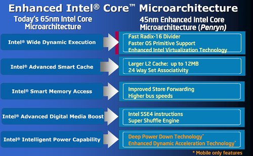 Core microarchitecture enhancements. Notice that the power features are only available on mobile processors, which is not touched upon in this article.