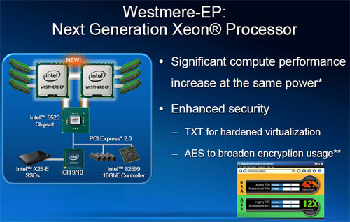 The upcoming 32nm Westmere-EP processor comes with enhanced security features as well as improvements to performance at the same power envelope.