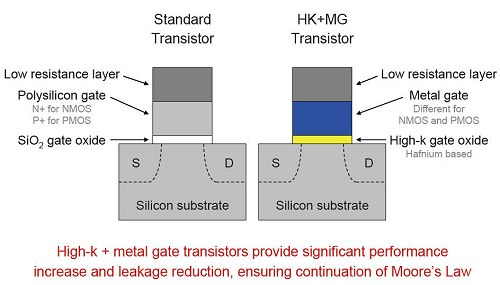 A comparison of a standard transistor versus the new high-K dielectric and metal gate transistor design.