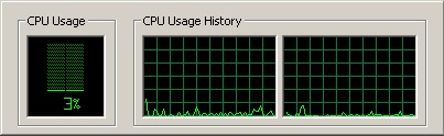 Fess up, is this your average CPU utilization? Yeah, so is ours while churning articles. But there are ways to put them into good use without worrying of OS overloading, so read on.