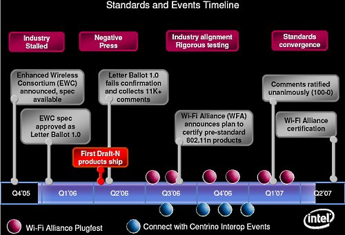 Intel's timeline for WFA and Centrino events.