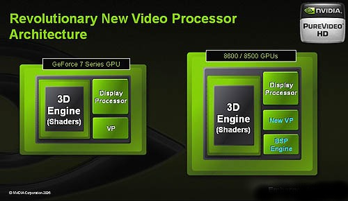 The GeForce 8600/8500 series will be the first to come with NVIDIA's 2nd generation video processor, aided by an integrated bitstream processor to lessen the CPU workload by taking over the HD video processing.