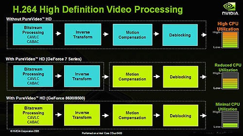 The diagram illustrates the benefits of having a GeForce 8600/8500 card. As you can see, thanks to the additional bitstream processor, HD video decoding can now be fully offloaded to the graphics card, where previously certain processes still needed the attention of the CPU.