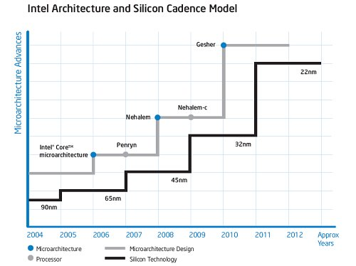 Intel has everything planned out using Silicon Cadence.