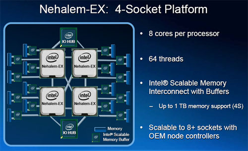 The new Nehalem-EX will enable socket configuration of four processors and more.