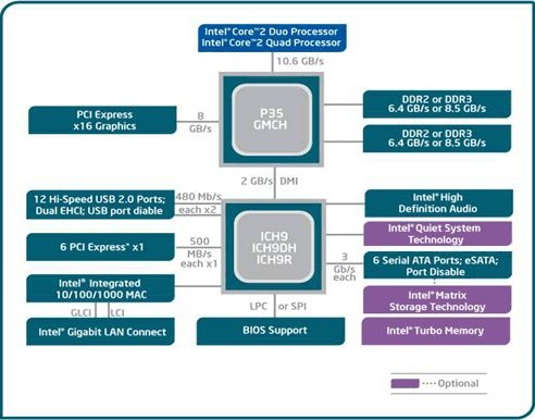 Intel P35 chipset block diagram.
