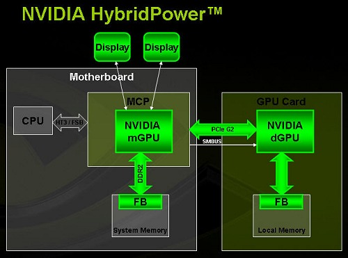HybridPower is perhaps the most enticing part of going the route of Hybrid SLI as you can finally choose between high performance and low power computing - either via profiles or just letting the drivers figure it out intelligently.