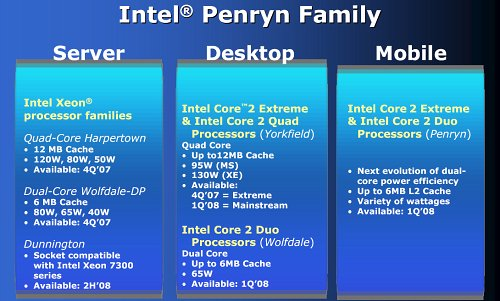 What to expect from Penryn processors to come.