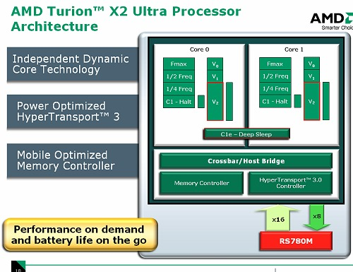 This is the new Turion X2 Ultra (Griffen) mobile processor for the Puma platform. All the enhancements are taken directly out of the Phenom, but this CPU uses just two cores and foregoes the L3 cache since there are only two cores. Note that even the HT lanes can be used optimally (downsized) or even shut-down just like sections within the core. For those interested to know, the quarter-speed stepping does work as our trial 2GHz Puma notebook operated at 500MHz when idling.
