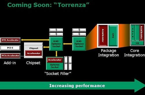 The possibilities of the Torrenza initiative are as shown in this simplified slide from AMD. As you can see, it depicts where these future third-party 'accelerators' can be accommodated in this extensible architecture depending on technology progression and the audience it addresses.